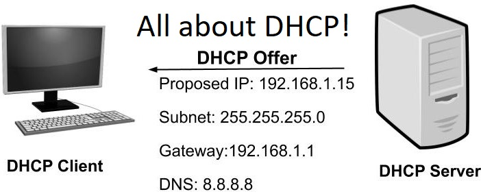 All about DHCP