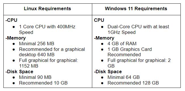 linux vs windows 11 requirements